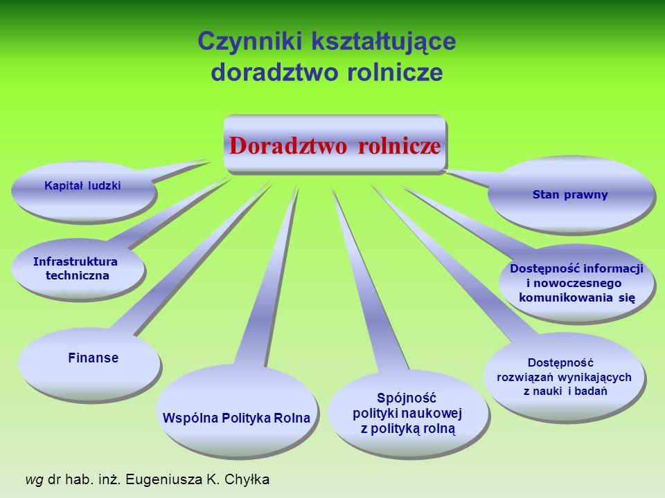 Czynniki kształtujące doradztwo rolnicze