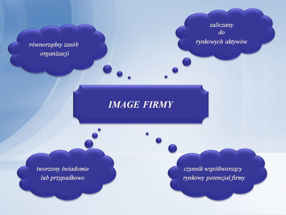 IMAGE FIRMY zaliczany do rynkowych aktywów równorzędny zasób