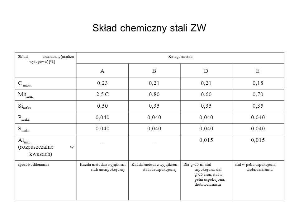 Skład chemiczny stali ZW