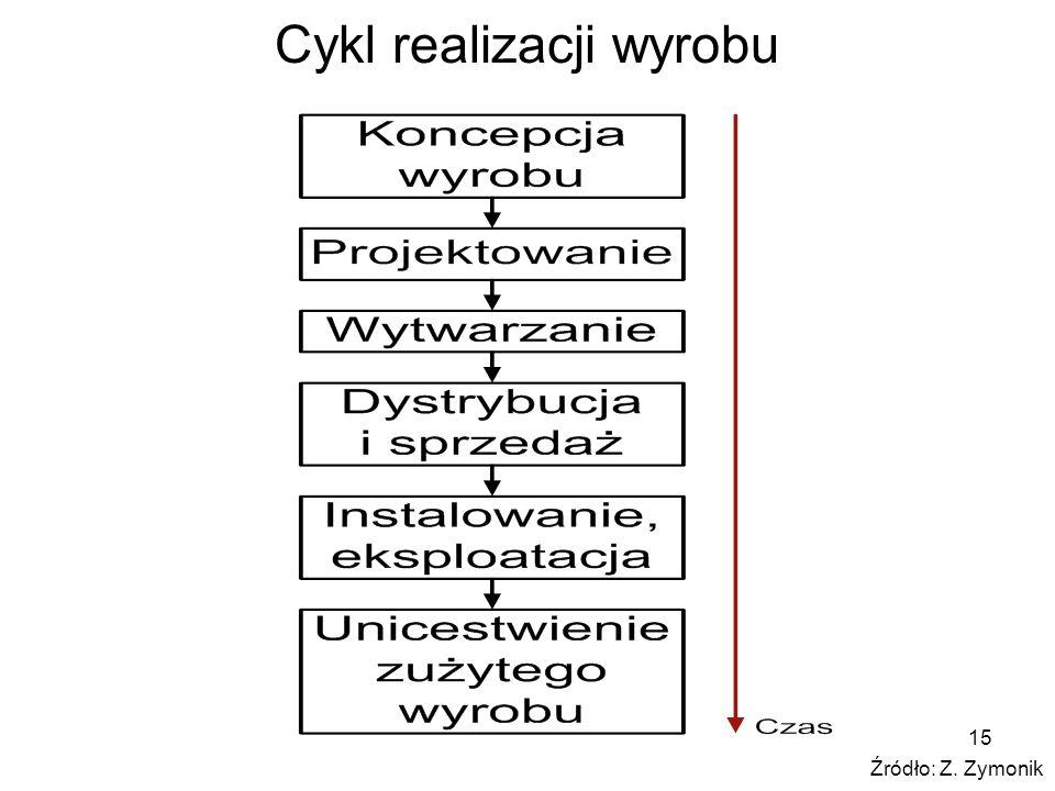 Cykl realizacji wyrobu