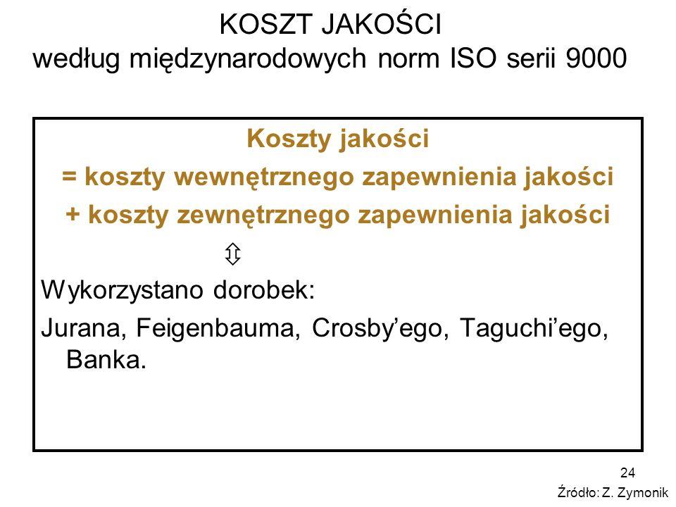 KOSZT JAKOŚCI według międzynarodowych norm ISO serii 9000
