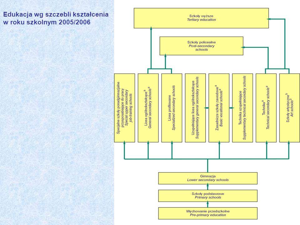 Edukacja wg szczebli kształcenia w roku szkolnym 2005/2006