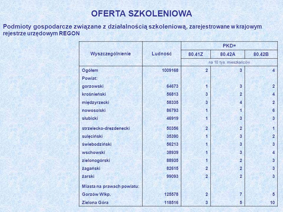 OFERTA SZKOLENIOWA Podmioty gospodarcze związane z działalnością szkoleniową, zarejestrowane w krajowym rejestrze urzędowym REGON.