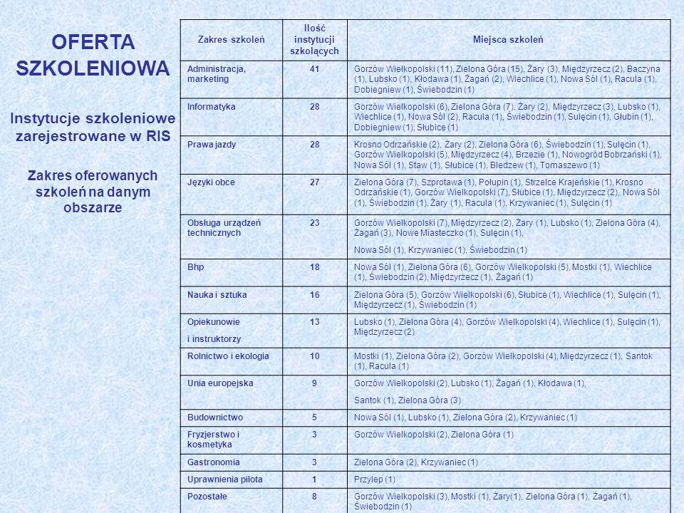 OFERTA SZKOLENIOWA Instytucje szkoleniowe zarejestrowane w RIS