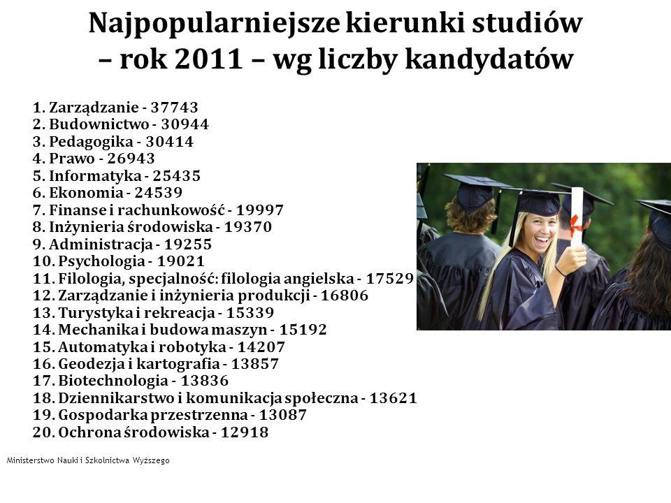 Najpopularniejsze kierunki studiów – rok 2011 – wg liczby kandydatów