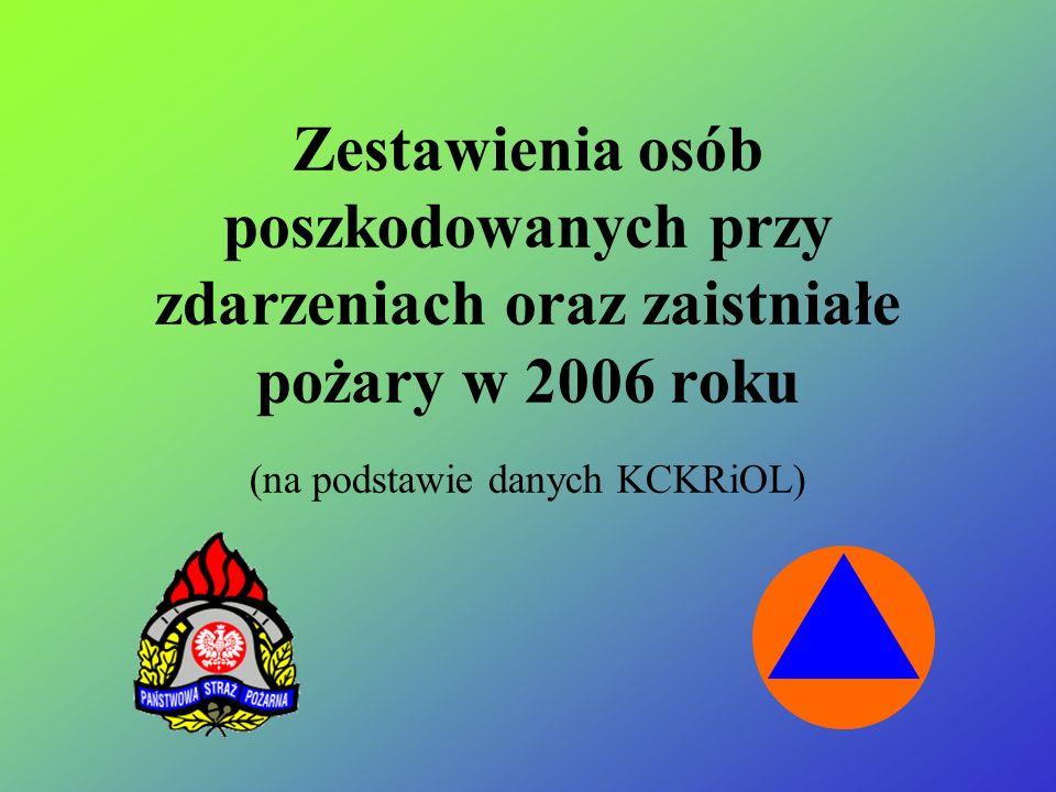 Zestawienia osób poszkodowanych przy zdarzeniach oraz zaistniałe pożary w 2006 roku (na podstawie danych KCKRiOL)