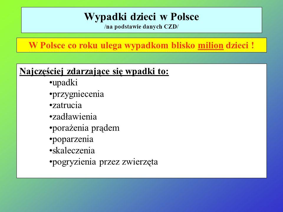 Wypadki dzieci w Polsce /na podstawie danych CZD/