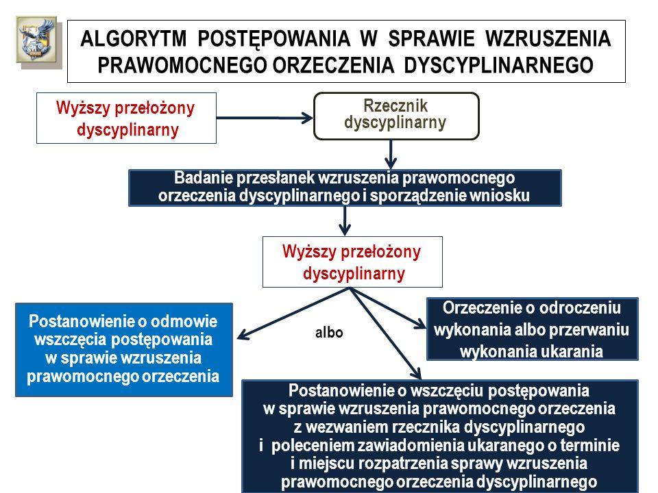 ALGORYTM POSTĘPOWANIA W SPRAWIE WZRUSZENIA PRAWOMOCNEGO ORZECZENIA DYSCYPLINARNEGO