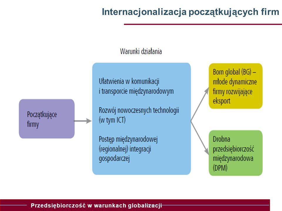 Internacjonalizacja początkujących firm