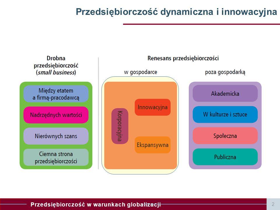 Przedsiębiorczość dynamiczna i innowacyjna