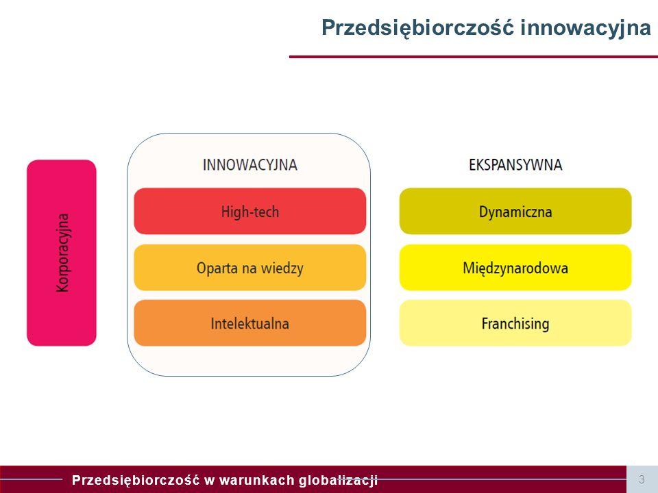 Przedsiębiorczość innowacyjna