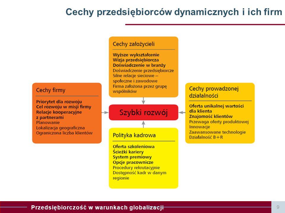 Cechy przedsiębiorców dynamicznych i ich firm