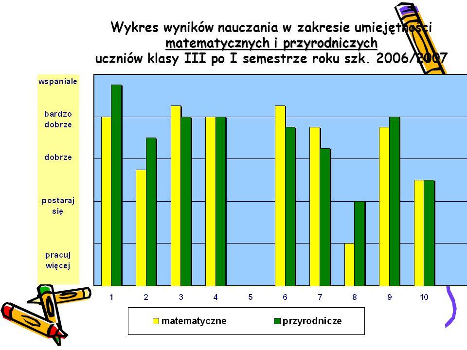 Wykres wyników nauczania w zakresie umiejętności matematycznych i przyrodniczych uczniów klasy III po I semestrze roku szk.