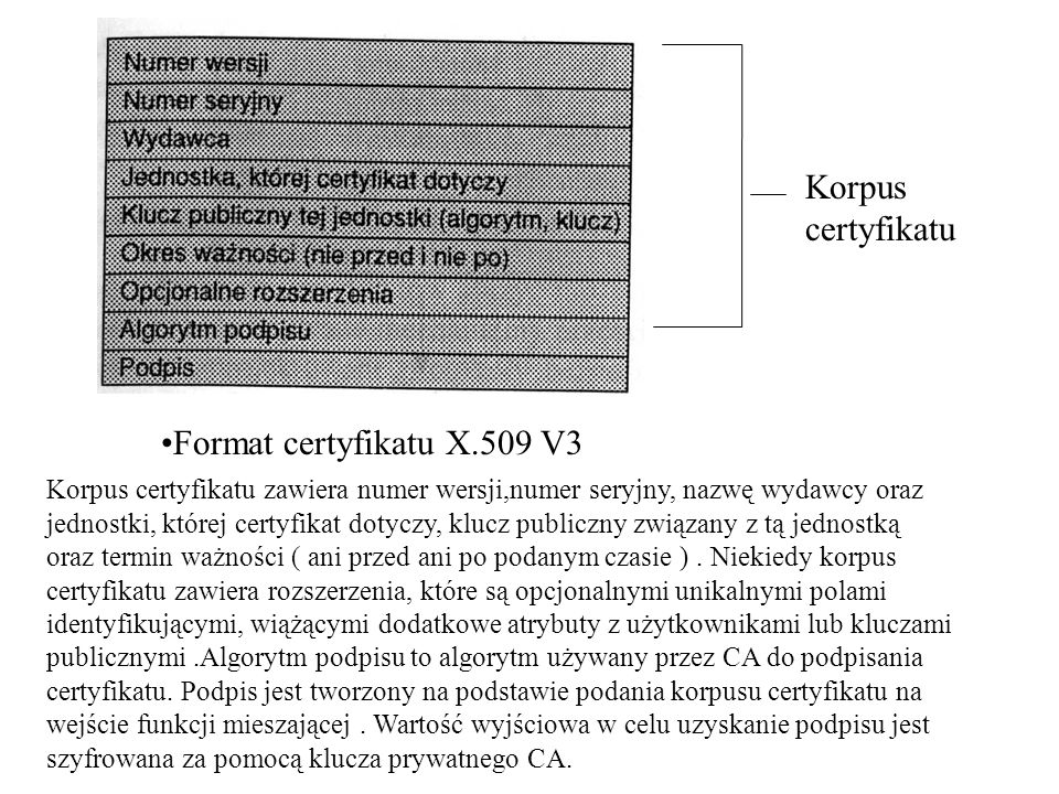 Korpus certyfikatu Format certyfikatu X.509 V3