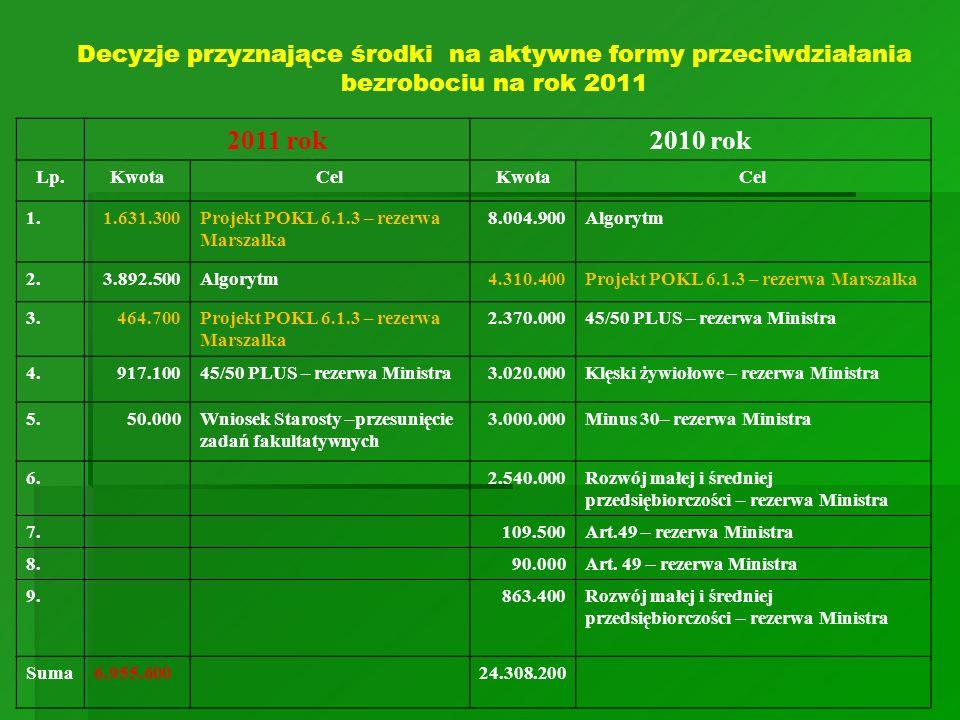 Decyzje przyznające środki na aktywne formy przeciwdziałania bezrobociu na rok 2011