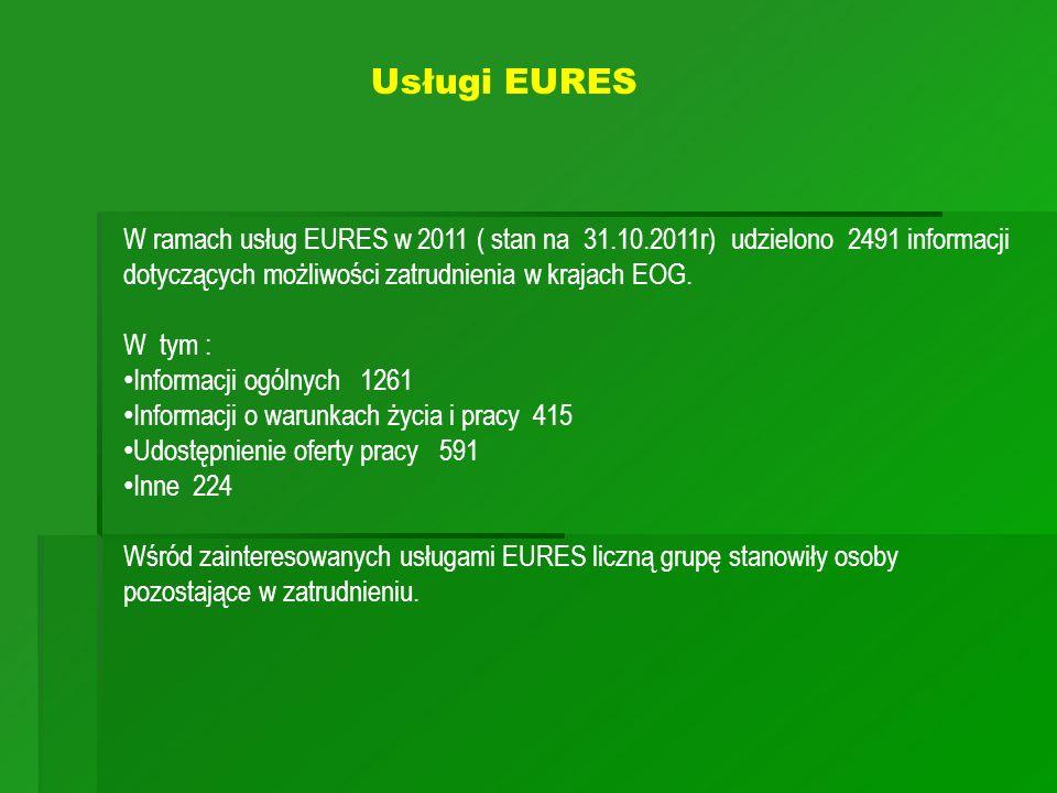 Usługi EURES W ramach usług EURES w 2011 ( stan na 31.10.2011r) udzielono 2491 informacji dotyczących możliwości zatrudnienia w krajach EOG.