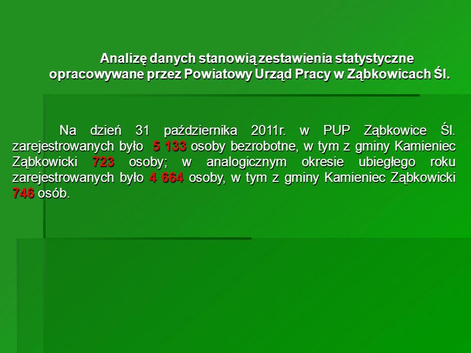 Analizę danych stanowią zestawienia statystyczne opracowywane przez Powiatowy Urząd Pracy w Ząbkowicach Śl.