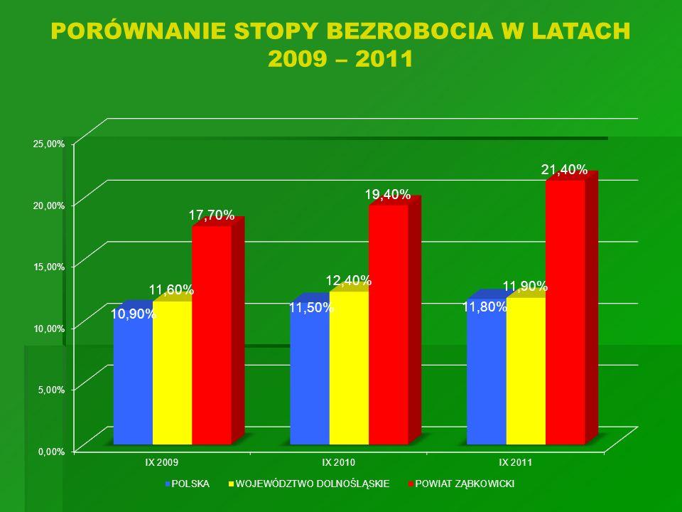 PORÓWNANIE STOPY BEZROBOCIA W LATACH 2009 – 2011