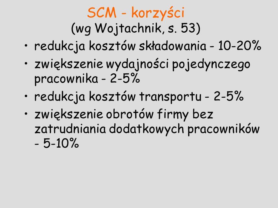 SCM - korzyści (wg Wojtachnik, s. 53)