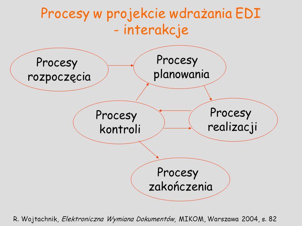 Procesy w projekcie wdrażania EDI - interakcje