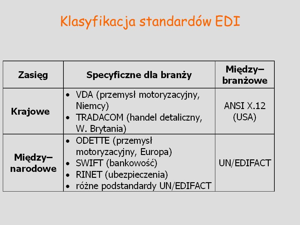 Klasyfikacja standardów EDI