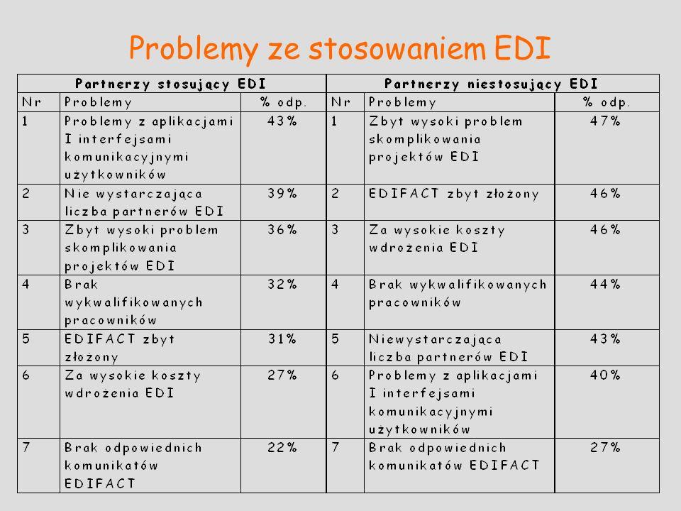 Problemy ze stosowaniem EDI