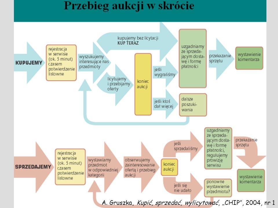 """Przebieg aukcji A. Gruszka, Kupić, sprzedać, wylicytować, """"CHIP , 2004, nr 1"""