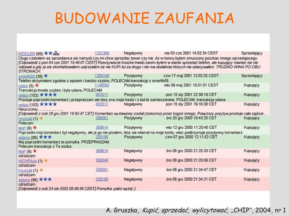 """BUDOWANIE ZAUFANIA A. Gruszka, Kupić, sprzedać, wylicytować, """"CHIP , 2004, nr 1"""