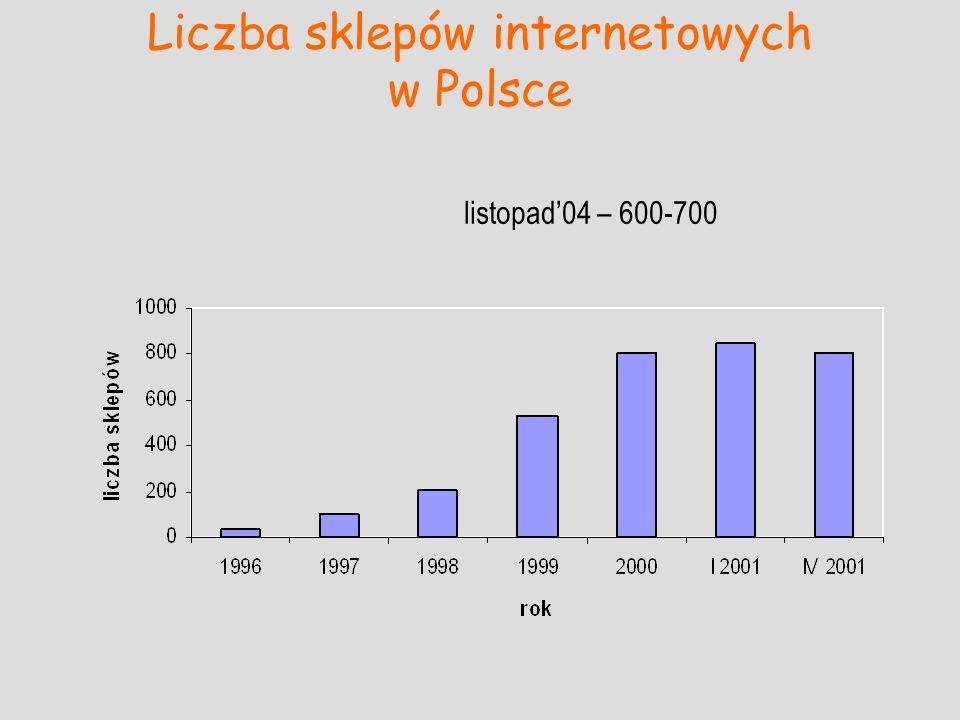 Liczba sklepów internetowych w Polsce