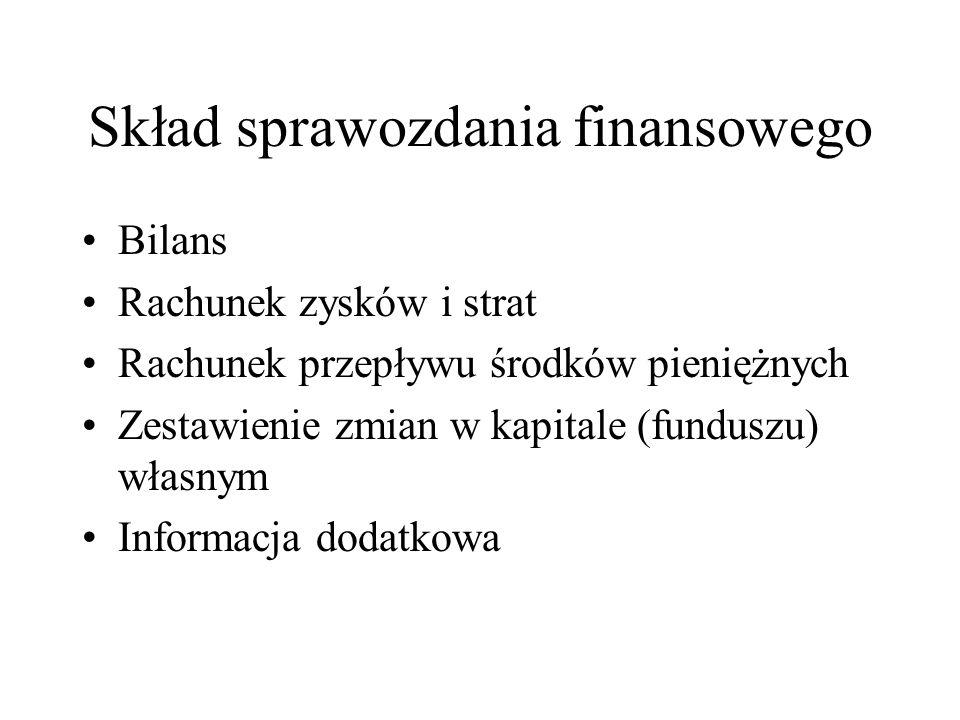 Skład sprawozdania finansowego