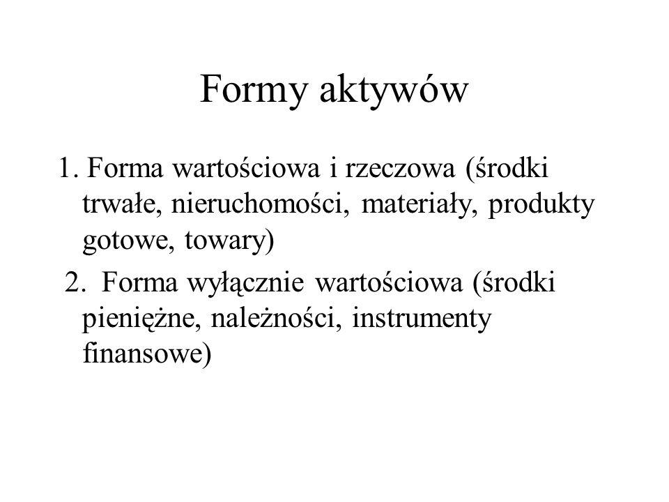 Formy aktywów 1. Forma wartościowa i rzeczowa (środki trwałe, nieruchomości, materiały, produkty gotowe, towary)