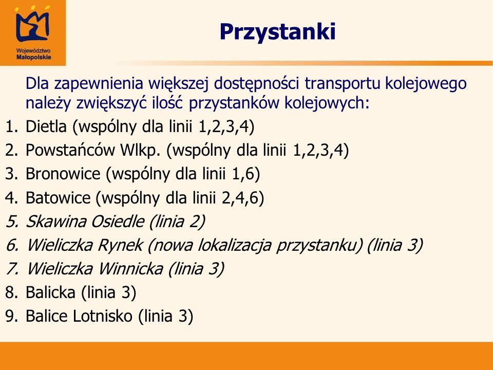 Przystanki Dietla (wspólny dla linii 1,2,3,4)