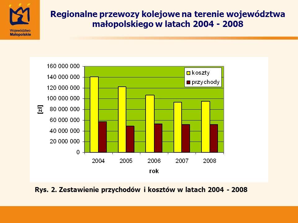 Regionalne przewozy kolejowe na terenie województwa małopolskiego w latach 2004 - 2008