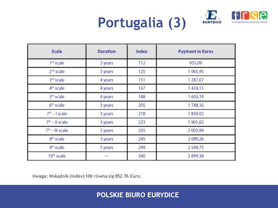 Portugalia (3) Uwaga: Wskaźnik (index) 100 równa się 852.76 Euro.