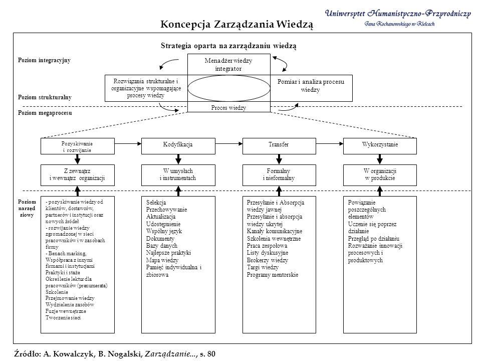 Koncepcja Zarządzania Wiedzą