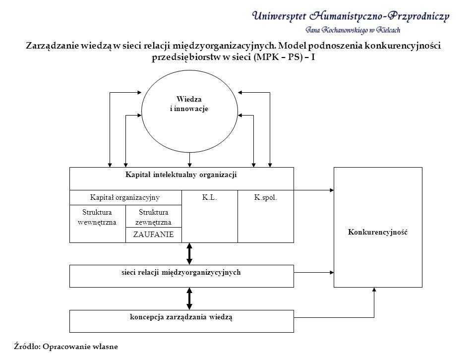 Zarządzanie wiedzą w sieci relacji międzyorganizacyjnych