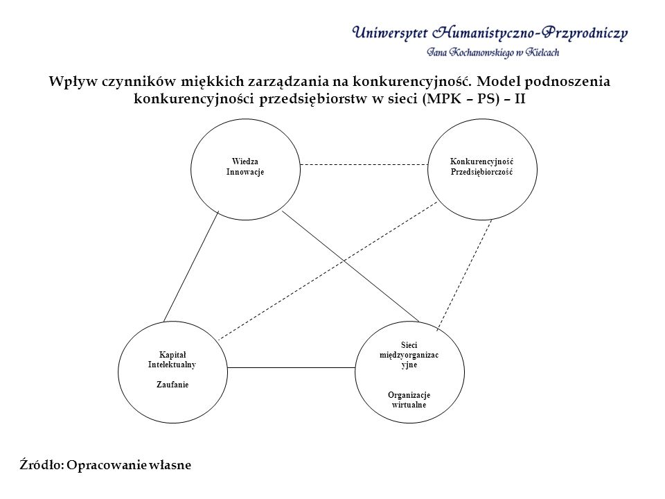 Wpływ czynników miękkich zarządzania na konkurencyjność