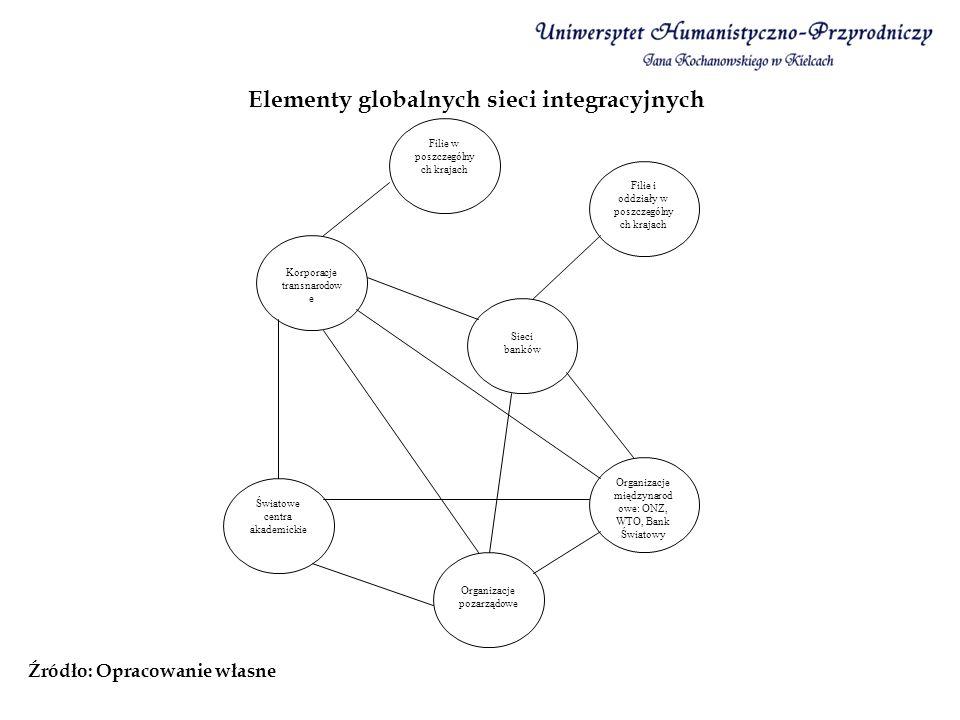 Elementy globalnych sieci integracyjnych