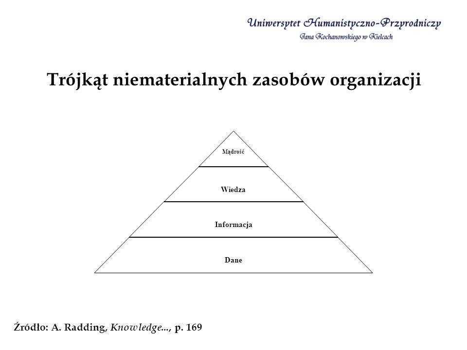 Trójkąt niematerialnych zasobów organizacji