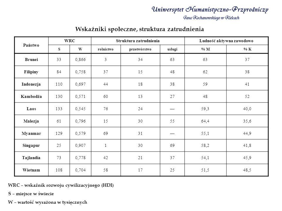Wskaźniki społeczne, struktura zatrudnienia
