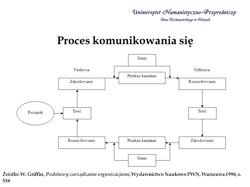 Proces komunikowania się