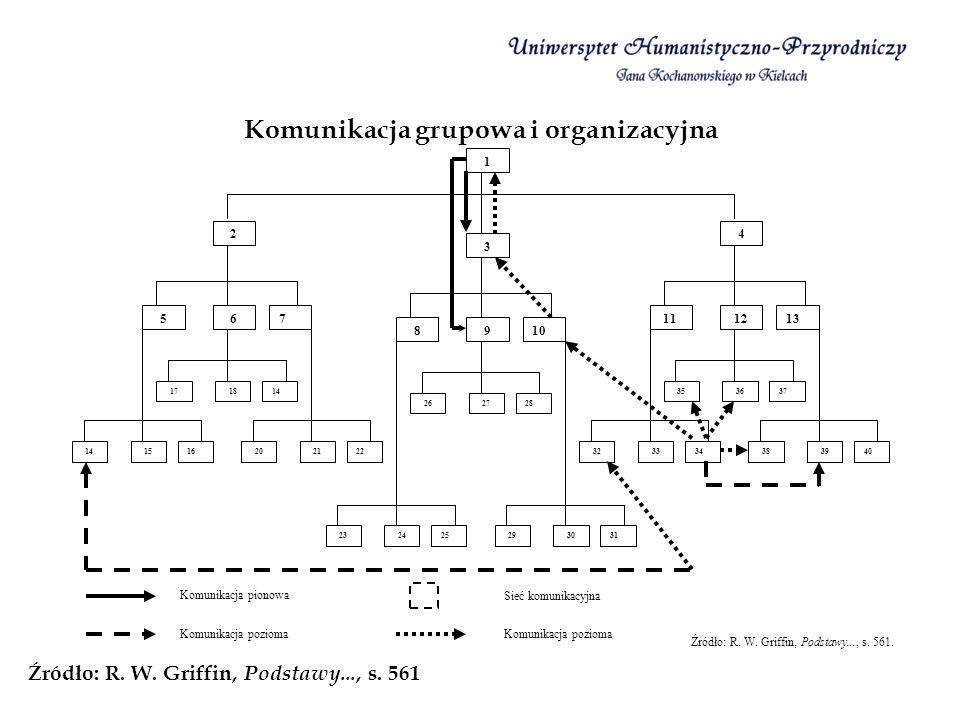 Komunikacja grupowa i organizacyjna