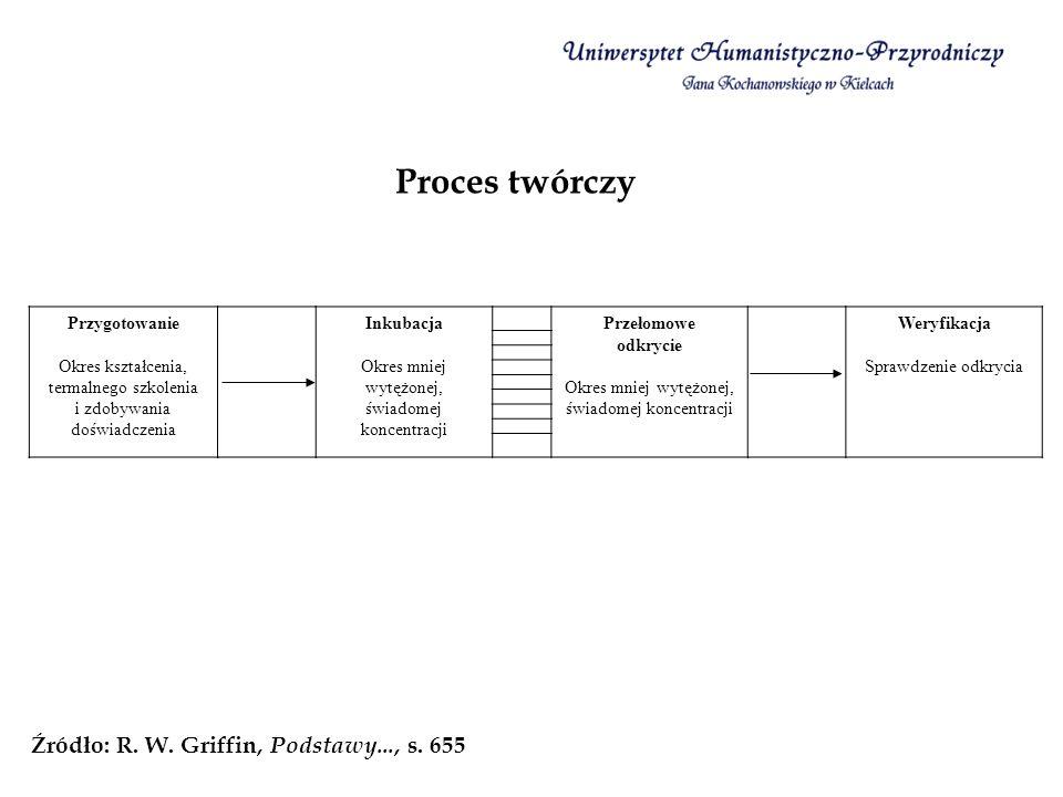 Proces twórczy Źródło: R. W. Griffin, Podstawy..., s. 655