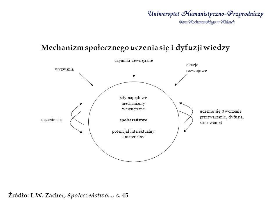 Mechanizm społecznego uczenia się i dyfuzji wiedzy