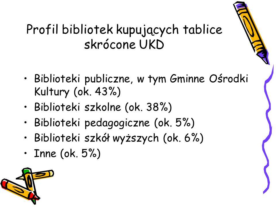 Profil bibliotek kupujących tablice skrócone UKD