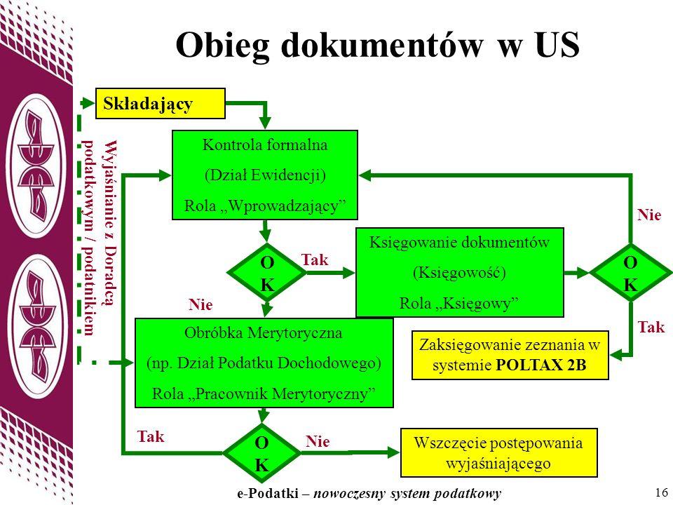 Obieg dokumentów w US Składający OK OK OK Kontrola formalna