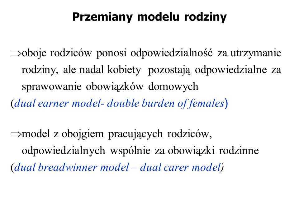 Przemiany modelu rodziny