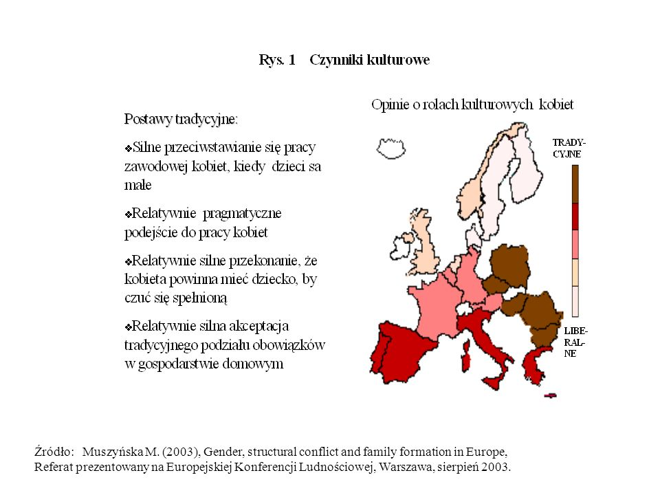 Źródło: Muszyńska M. (2003), Gender, structural conflict and family formation in Europe,