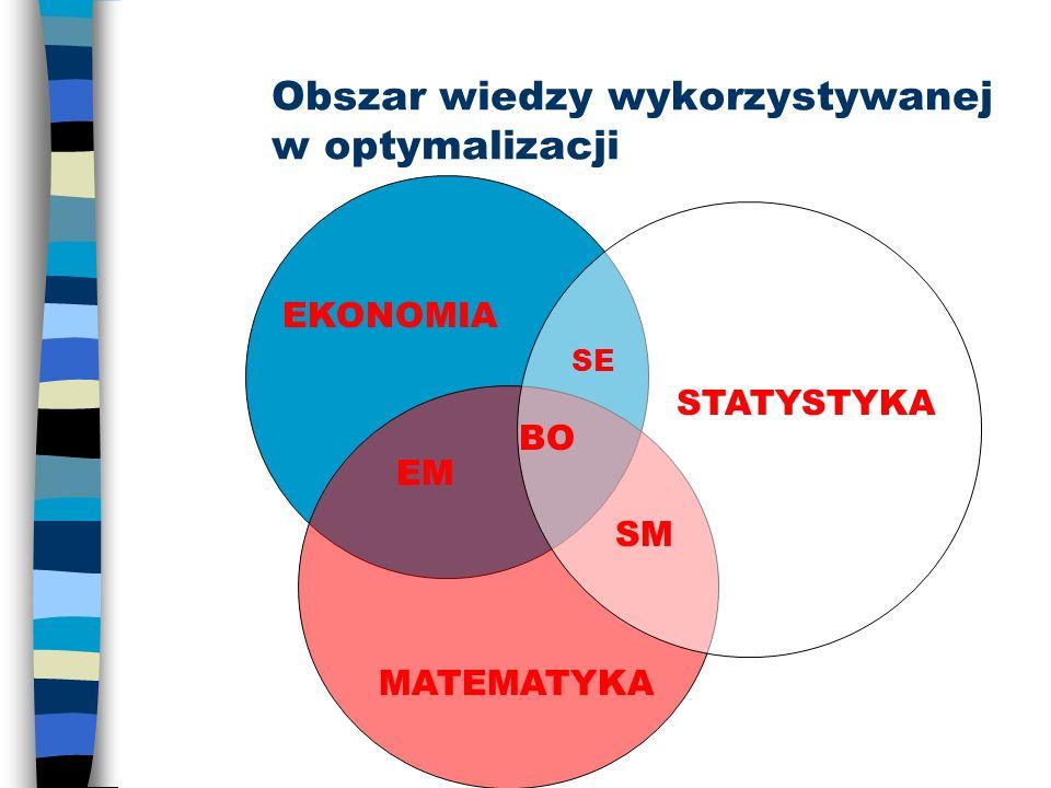 Obszar wiedzy wykorzystywanej w optymalizacji