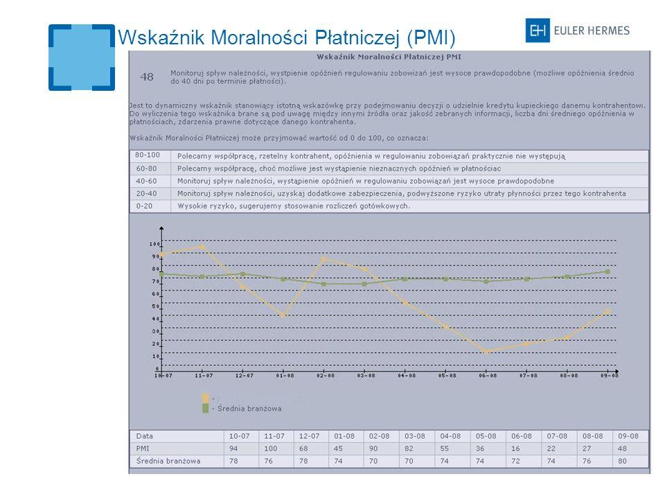 Wskaźnik Moralności Płatniczej (PMI)